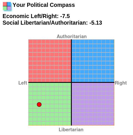 political_compass_2015